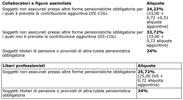 Aliquote Gestione separata 2018