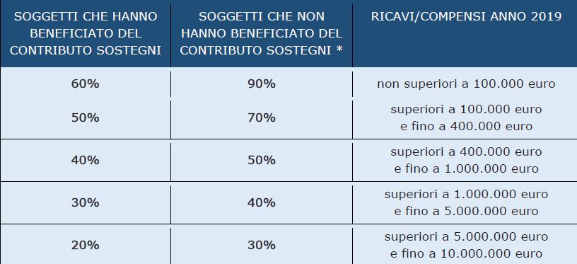 tabella ade percentuali contributo sostegni bis